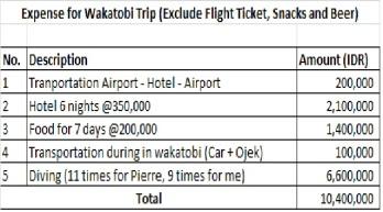 Wakatobi Expense